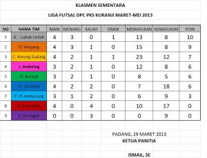 Hasil Pertandingan 29 Maret 2013