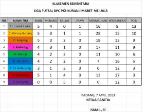 KLASEMEN  7 APRIL 13