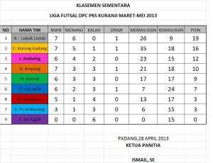 Klasemen 28 April 2013